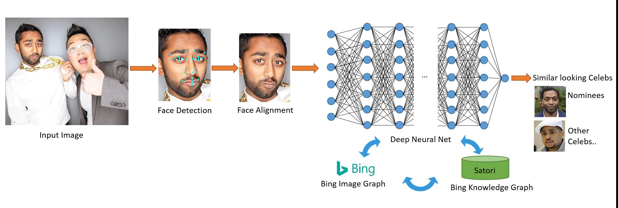 Celebs-like-me-face-detection_2